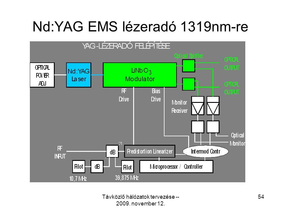 Távközlő hálózatok tervezése -- 2009. november 12. 53 Korszerű EMS lézeradó 1550 nm-re