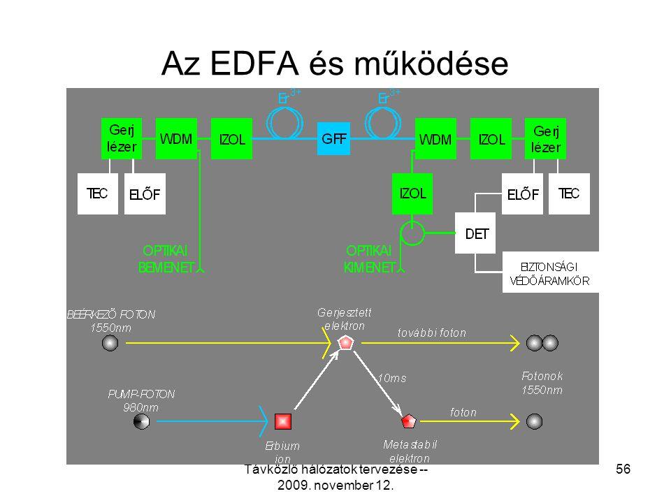 Távközlő hálózatok tervezése -- 2009. november 12. 55 EMAT lézeradó 1550 nm-re
