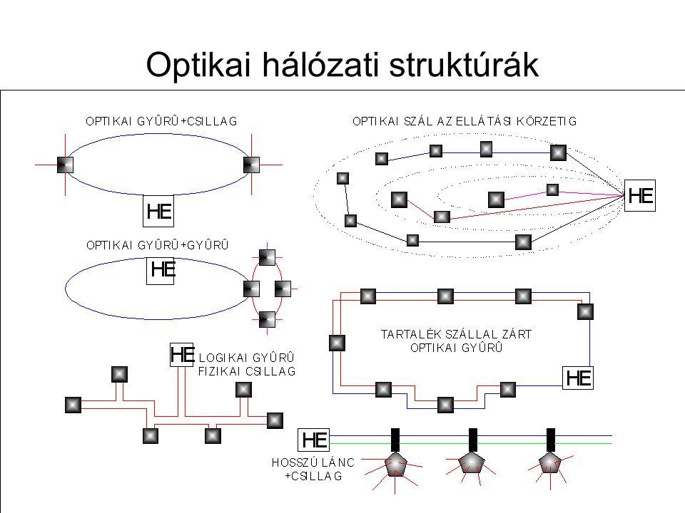 Távközlő hálózatok tervezése -- 2009. november 12. 58 Optical Loss Budget OLB
