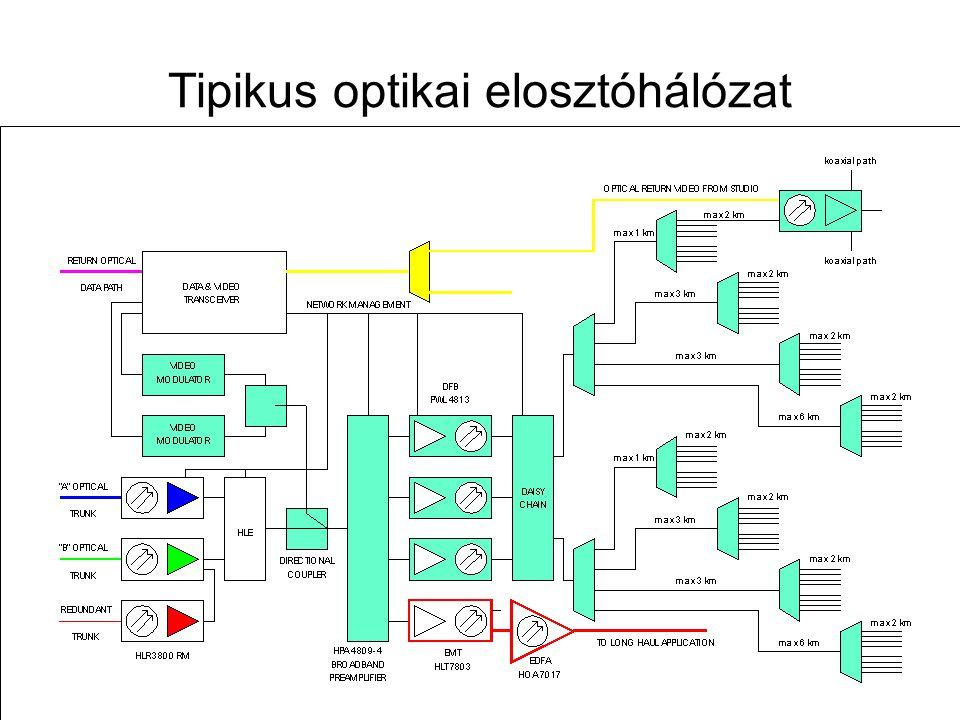 Távközlő hálózatok tervezése -- 2009. november 12. 59 Optikai hálózati struktúrák