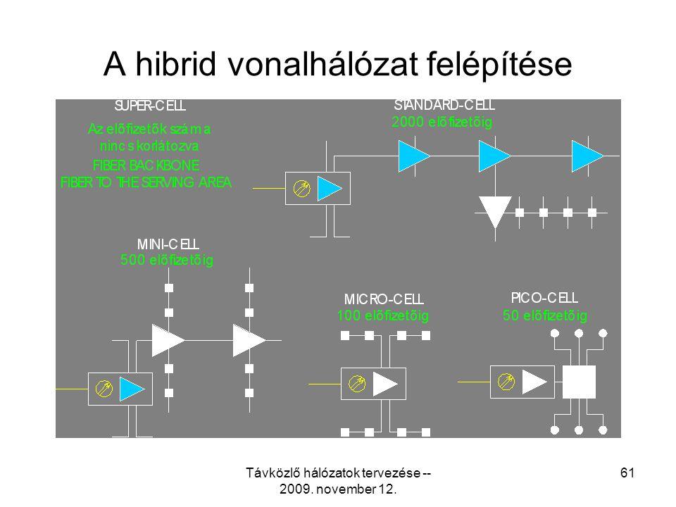 Távközlő hálózatok tervezése -- 2009. november 12. 60 Tipikus optikai elosztóhálózat