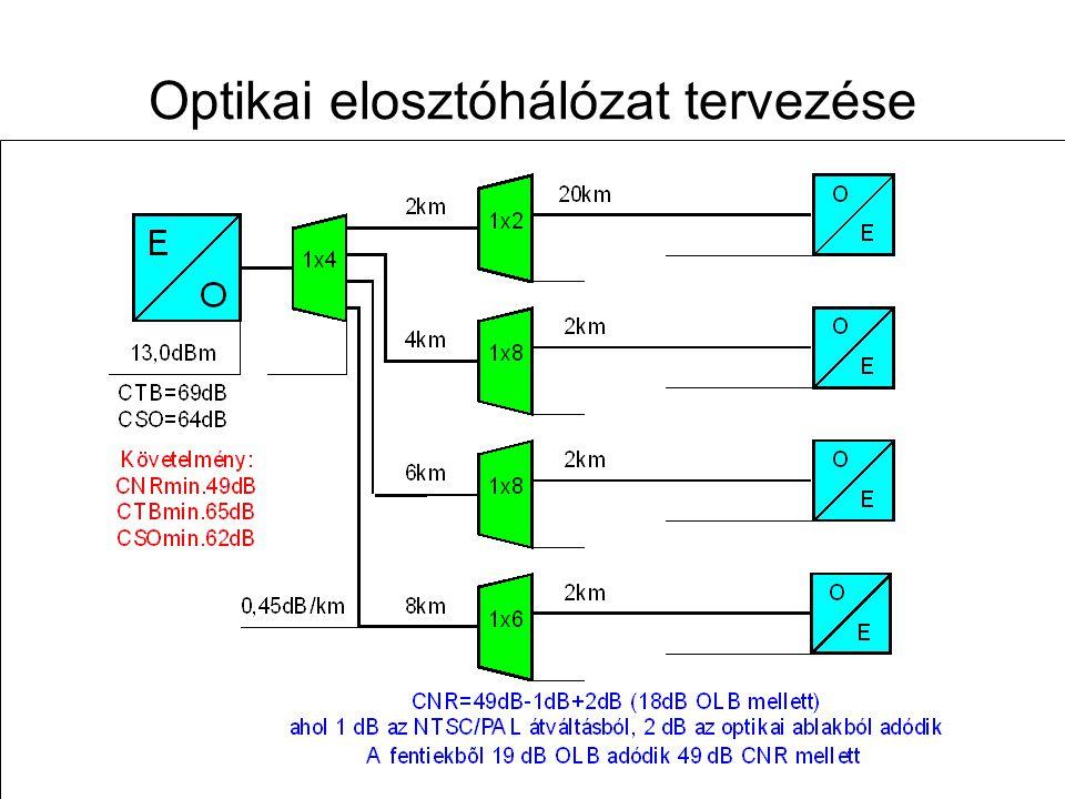 Távközlő hálózatok tervezése -- 2009. november 12. 61 A hibrid vonalhálózat felépítése