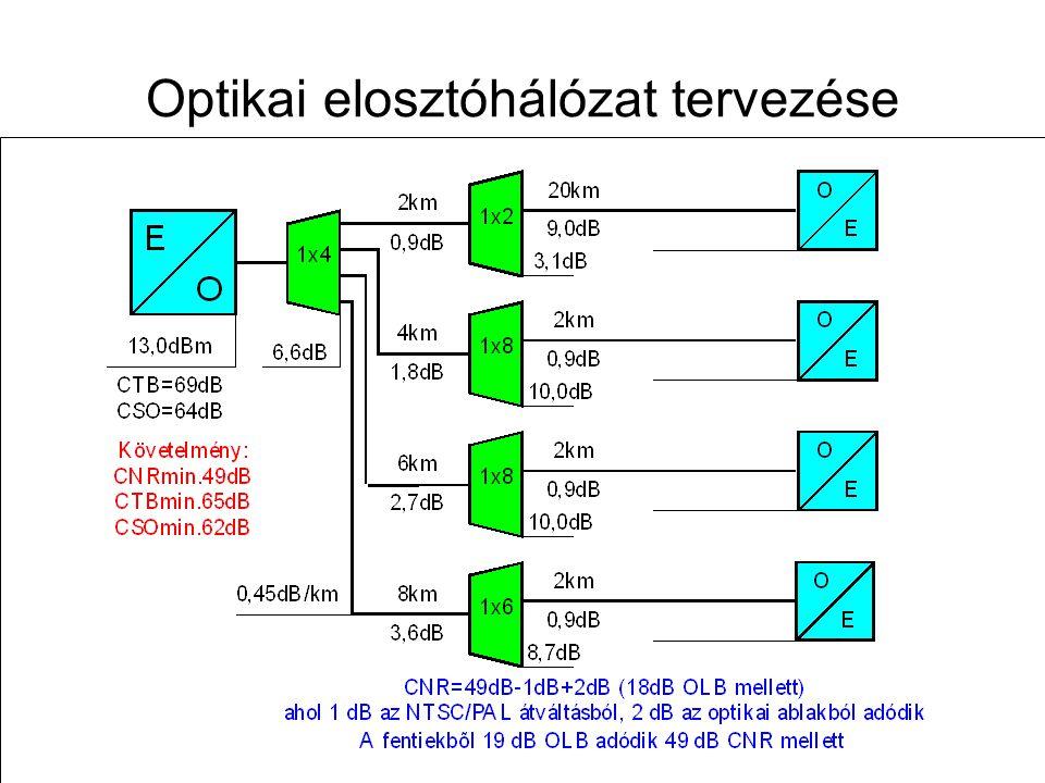 Távközlő hálózatok tervezése -- 2009. november 12. 62 Optikai elosztóhálózat tervezése