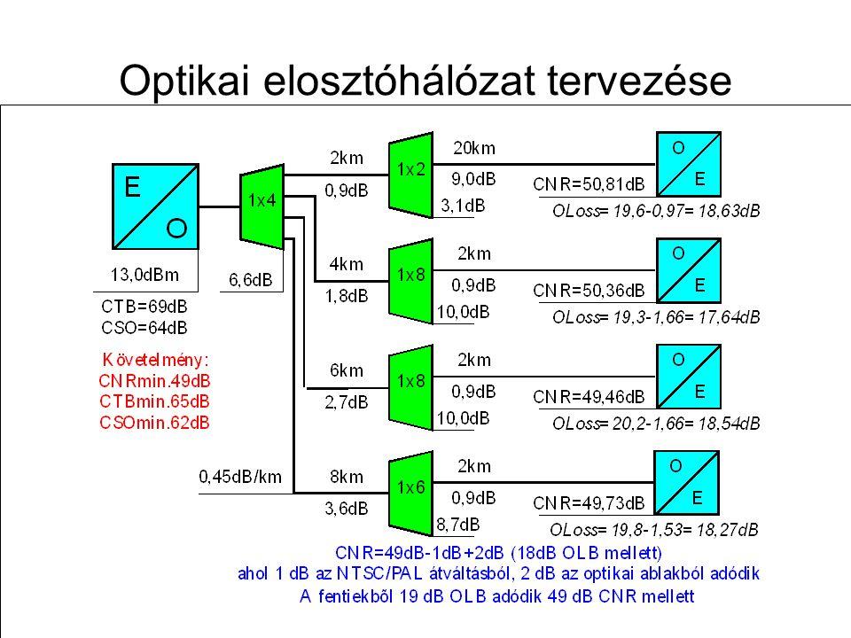 Távközlő hálózatok tervezése -- 2009. november 12. 63 Optikai elosztóhálózat tervezése