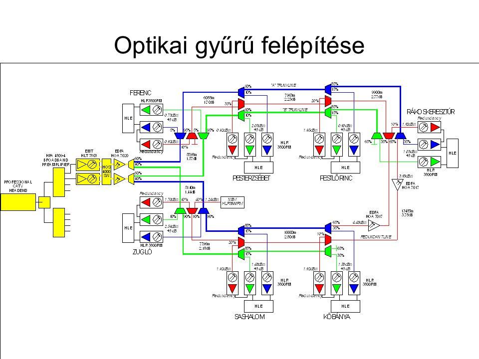 Távközlő hálózatok tervezése -- 2009. november 12. 64 Optikai elosztóhálózat tervezése