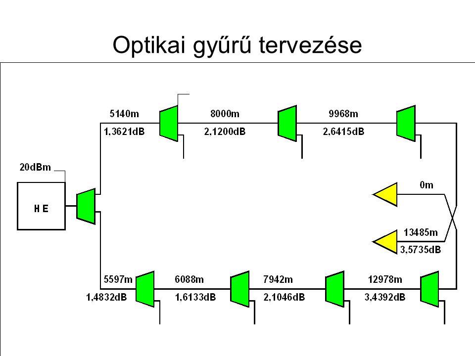 Távközlő hálózatok tervezése -- 2009. november 12. 65 Optikai gyűrű felépítése