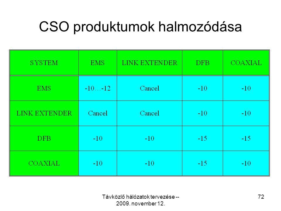 Távközlő hálózatok tervezése -- 2009. november 12. 71 CTB produktumok halmozódása