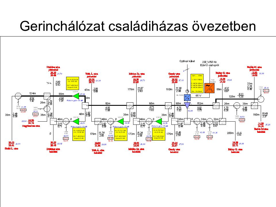Távközlő hálózatok tervezése -- 2009. november 12. 82 Lakótelepi gerinchálózat