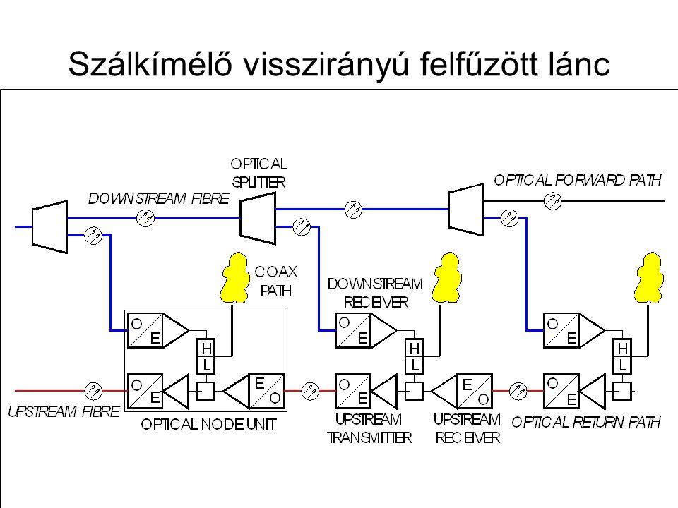 Távközlő hálózatok tervezése -- 2009. november 12. 84 Elosztóhálózat családiházas övezetben