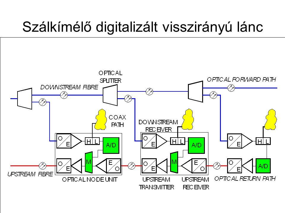 Távközlő hálózatok tervezése -- 2009. november 12. 85 Szálkímélő visszirányú felfűzött lánc