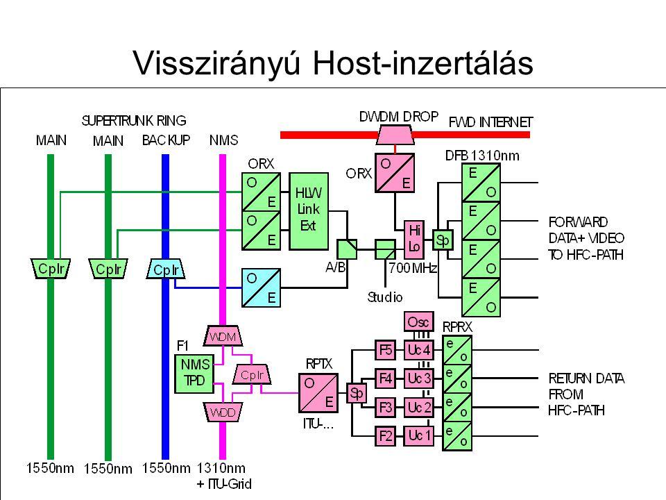 Távközlő hálózatok tervezése -- 2009. november 12. 87 Visszirányú blokk-konvertálás elve