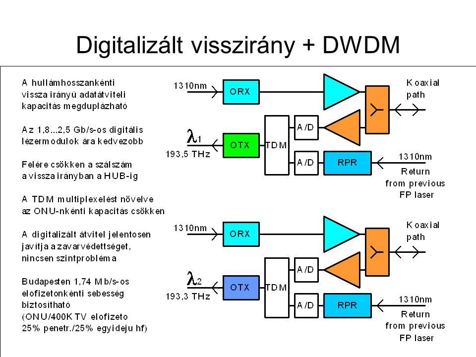 Távközlő hálózatok tervezése -- 2009. november 12. 89 DWDM visszirányban