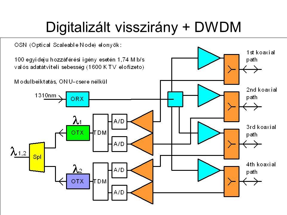 Távközlő hálózatok tervezése -- 2009. november 12. 90 Digitalizált visszirány + DWDM