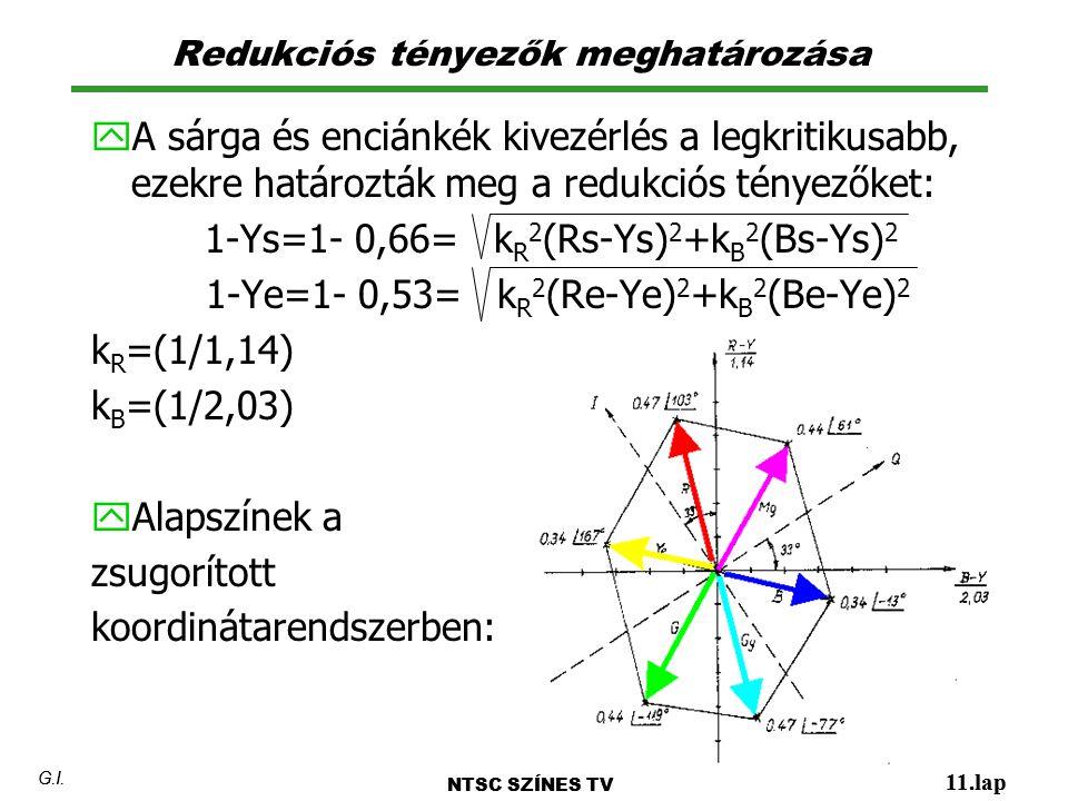 Redukciós tényezők meghatározása NTSC SZÍNES TV 11.lap G.I. y A sárga és enciánkék kivezérlés a legkritikusabb, ezekre határozták meg a redukciós tény