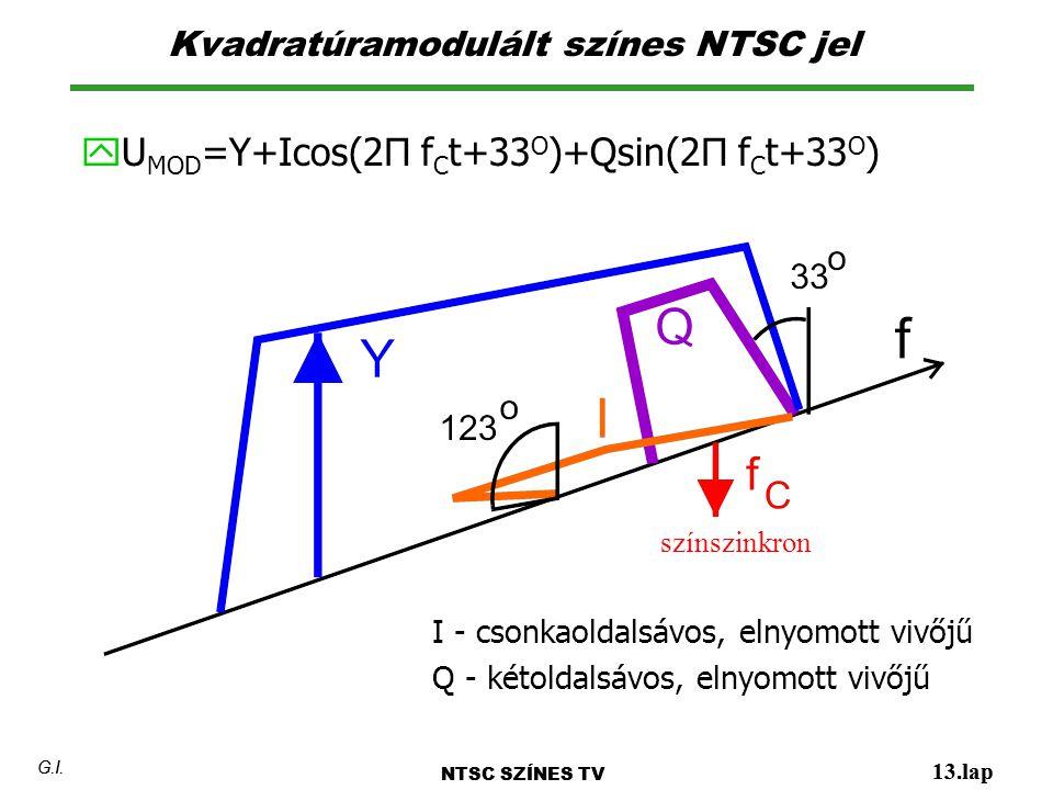 Kvadratúramodulált színes NTSC jel NTSC SZÍNES TV 13.lap G.I.  U MOD =Y+Icos(2Π f C t+33 O )+Qsin(2Π f C t+33 O ) NTSC SZÍNES TV 13.lap G.I. I - cson