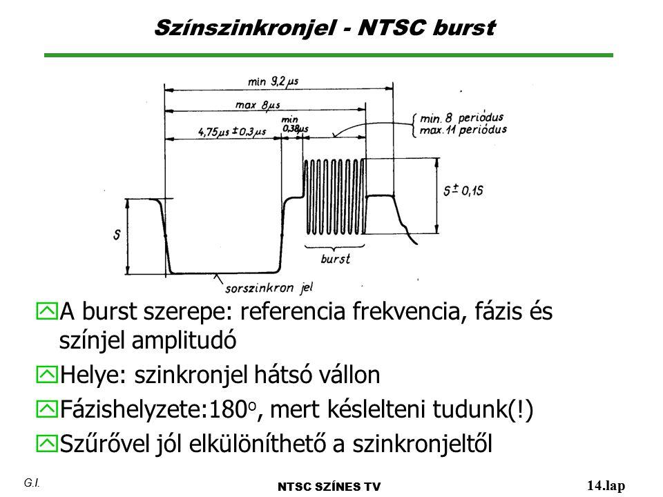 Színszinkronjel - NTSC burst NTSC SZÍNES TV 14.lap G.I. y A burst szerepe: referencia frekvencia, fázis és színjel amplitudó y Helye: szinkronjel háts
