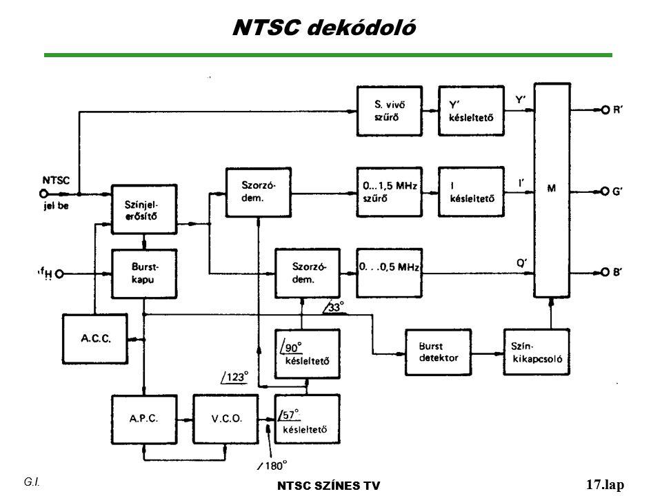 NTSC dekódoló NTSC SZÍNES TV 17.lap G.I. NTSC SZÍNES TV 17.lap G.I.