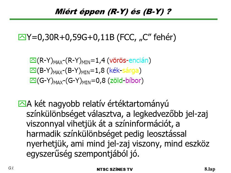 """Miért éppen (R-Y) és (B-Y) ? NTSC SZÍNES TV 8.lap G.I. y Y=0,30R+0,59G+0,11B (FCC, """"C"""" fehér) y(R-Y) MAX -(R-Y) MIN =1,4 (vörös-encián) y(B-Y) MAX -(B"""
