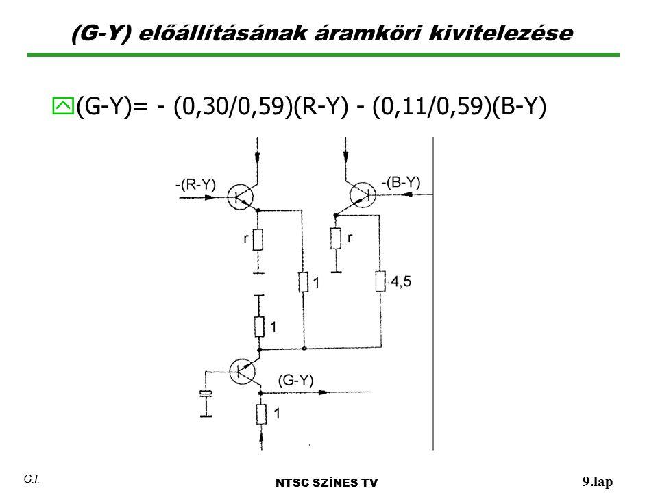 (G-Y) előállításának áramköri kivitelezése NTSC SZÍNES TV 9.lap G.I. y (G-Y)= - (0,30/0,59)(R-Y) - (0,11/0,59)(B-Y) NTSC SZÍNES TV 9.lap G.I.