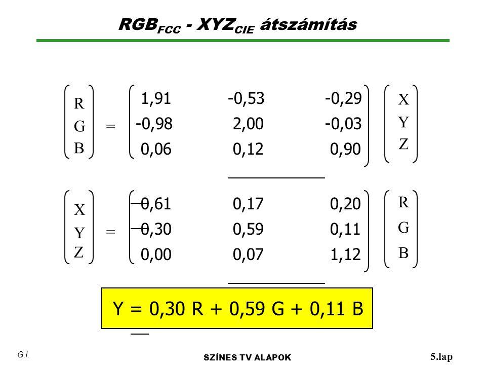 1,91-0,53-0,29 -0,98 2,00-0,03 0,06 0,12 0,90 RGB FCC - XYZ CIE átszámítás SZÍNES TV ALAPOK 5.lap G.I. RGBRGB XYZXYZ = 0,61 0,17 0,20 0,30 0,59 0,11 0