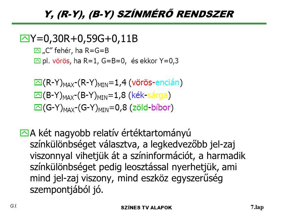"""Y, (R-Y), (B-Y) SZÍNMÉRŐ RENDSZER 7.lap G.I. y Y=0,30R+0,59G+0,11B y""""C"""" fehér, ha R=G=B ypl. vörös, ha R=1, G=B=0, és ekkor Y=0,3 y(R-Y) MAX -(R-Y) MI"""