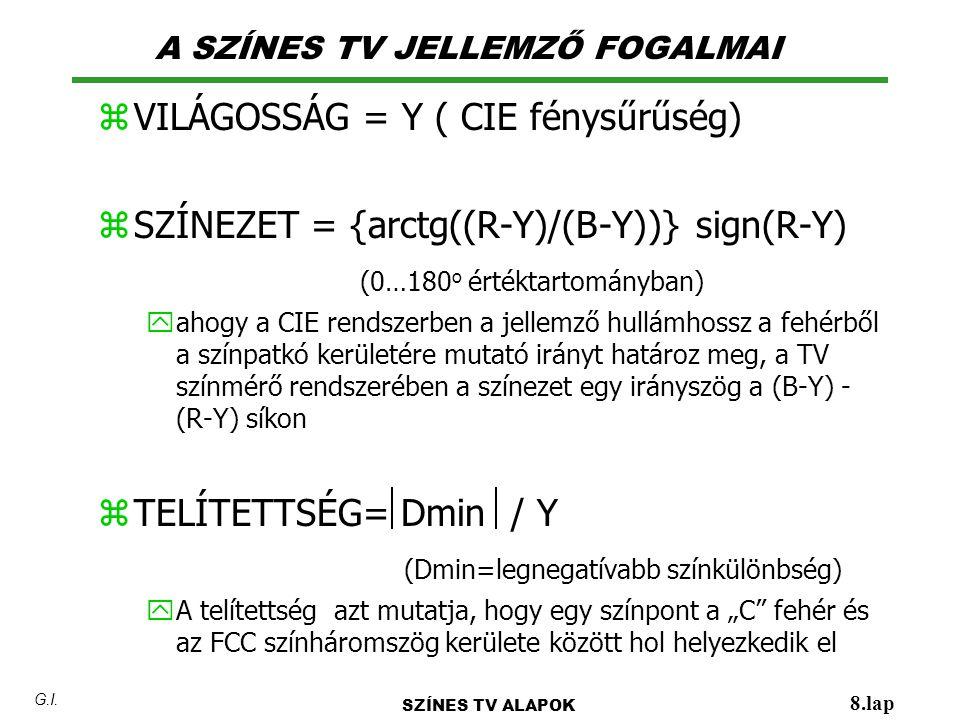 A SZÍNES TV JELLEMZŐ FOGALMAI SZÍNES TV ALAPOK 8.lap G.I. z VILÁGOSSÁG = Y ( CIE fénysűrűség) z SZÍNEZET = {arctg((R-Y)/(B-Y))} sign(R-Y) (0…180 o ért
