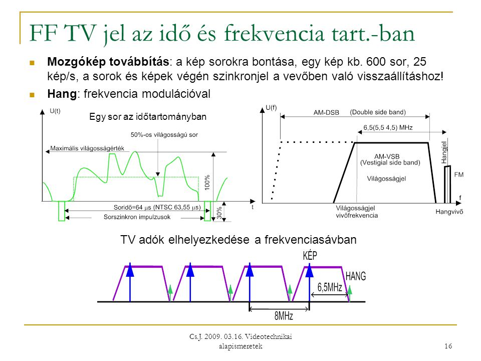 Cs.J. 2009. 03.16. Videotechnikai alapismeretek 16 FF TV jel az idő és frekvencia tart.-ban  Mozgókép továbbítás: a kép sorokra bontása, egy kép kb.