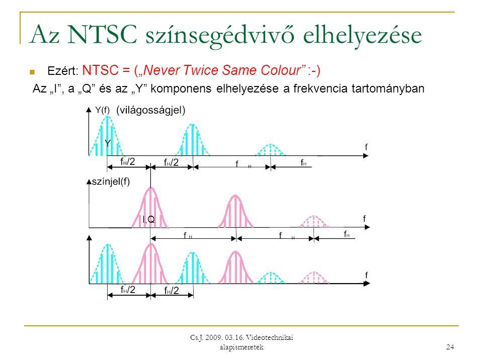 """Cs.J. 2009. 03.16. Videotechnikai alapismeretek 24 Az NTSC színsegédvivő elhelyezése  Ezért: NTSC = (""""Never Twice Same Colour"""" :-) Az """"I"""", a """"Q"""" és a"""