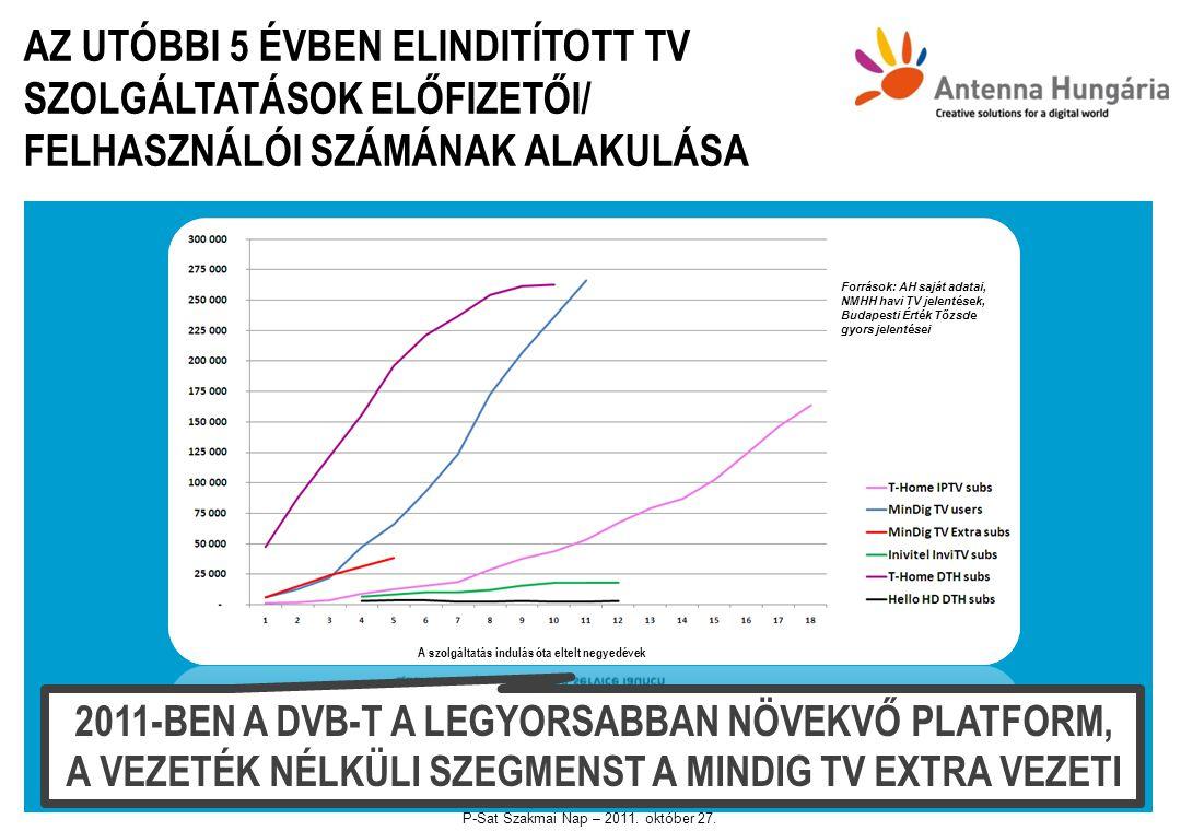 MINDIG TV HASZNÁLÓI PENETRÁCIÓ – ~ 260,000 MINDIG TV HÁZTARTÁS Source: GfK and Digital Organization 25-30%-OS NÖVEKEDÉST VÁRUNK A MINDIG TV HASZNÁLÓK ÉS A MINDIG TV EXTRA ELŐFIZETŐK TEKINTETÉBEN A KARÁCSONYI IDŐSZAKBAN HD-kijelző értékesítés: az új lapos képernyős TV-k 91%-a tartalmaz DVB-T MPEG-4 tunert Az eladott DVB-T MPEG-4 képes készülékek száma (dekóderek, integrált TV szettek, PCI kártyák és USB stickek, összesített adatok) DVB-T képes háztartások vs.