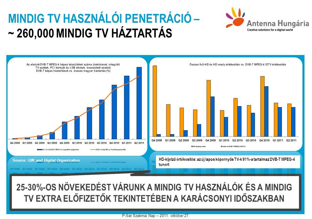 MINDIG TV HASZNÁLÓI PENETRÁCIÓ – ~ 260,000 MINDIG TV HÁZTARTÁS Source: GfK and Digital Organization 25-30%-OS NÖVEKEDÉST VÁRUNK A MINDIG TV HASZNÁLÓK