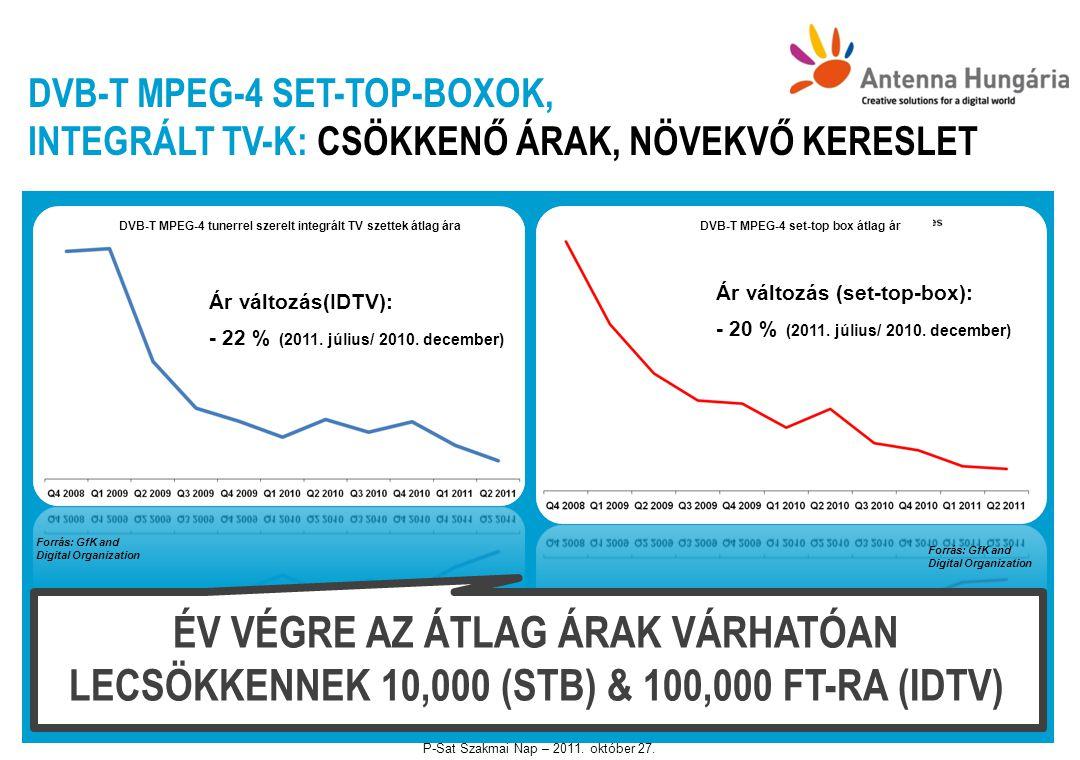 DVB-T MPEG-4 SET-TOP-BOXOK, INTEGRÁLT TV-K: CSÖKKENŐ ÁRAK, NÖVEKVŐ KERESLET Ár változás(IDTV): - 22 % (2011. július/ 2010. december) Ár változás (set-