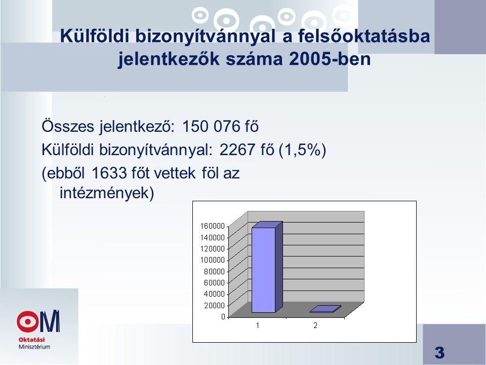 3 Külföldi bizonyítvánnyal a felsőoktatásba jelentkezők száma 2005-ben Összes jelentkező: 150 076 fő Külföldi bizonyítvánnyal: 2267 fő (1,5%) (ebből 1