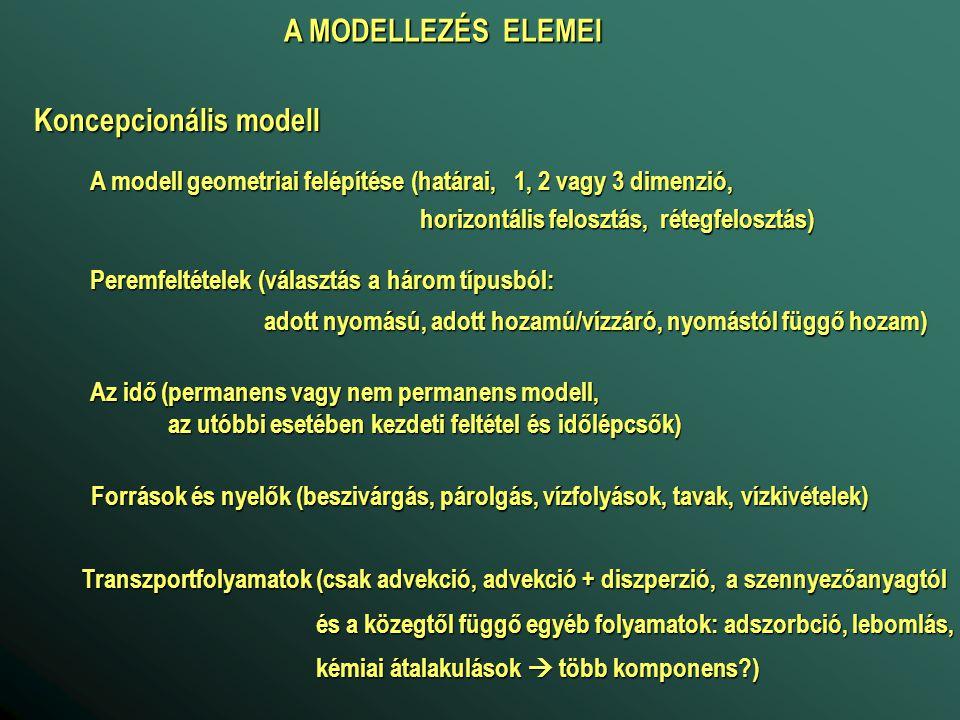 Koncepcionális modell A modell geometriai felépítése (határai, 1, 2 vagy 3 dimenzió, horizontális felosztás, rétegfelosztás) horizontális felosztás, r