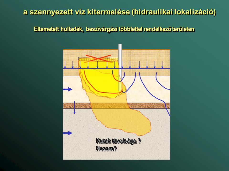 a szennyezett víz kitermelése (hidraulikai lokalizáció) Eltemetett hulladék, beszivárgási többlettel rendelkező területen Kutak távolsága ? Hozam? Hoz