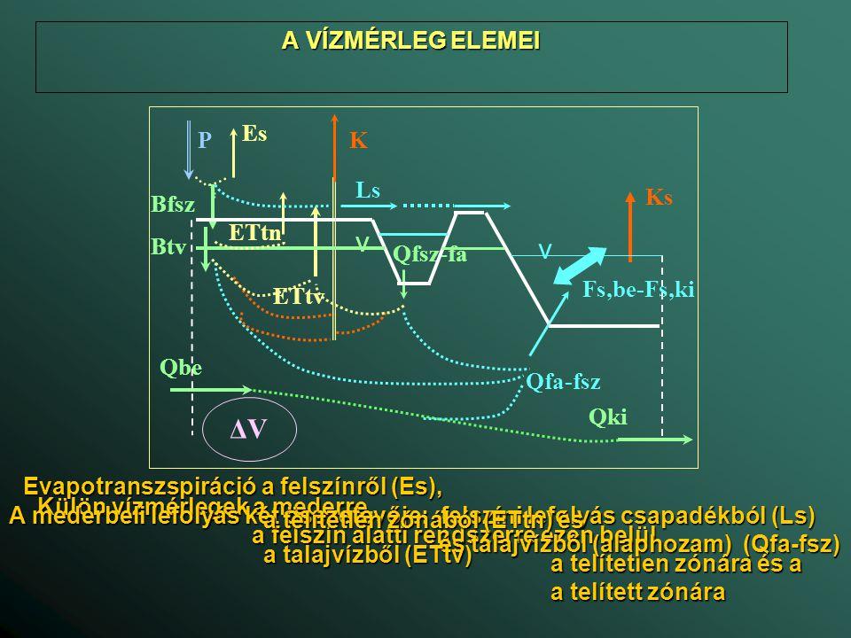 A VÍZMÉRLEG A VÍZMÉRLEG Vízmérleg a telítetlen zónára ΔV tn /Δt = A·(B fsz – B tv + ET tv – ET fsz ) és (P – E s – L s = B fsz ) A: vízgyűjtőterület (L 2 ) Δt: a vízmérleg időszaka (T) ΔV tv : a tárolt készlet megváltozása a telítetlen zónában (L) B fsz : beszivárgás a felszínen (L/T) B tv : beszivárgás a talajvízbe (L/T) ET fsz : párolgás a talajból (L/T) ET tv : párolgás a talajvízből (L/T) P: csapadék (L/T) E s : párolgás a felszínről (L/T) L s : felszíni lefolyás (L/T) Bfsz ETfsz BtvETtv  Vtn