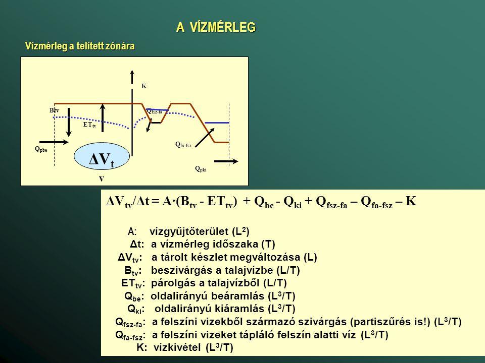 HIDRAULIKAI JELLEMZŐK --- A VÍZMOZGÁS DIFFERENCIÁLEGYENLETE Induljunk ki a vízmérlegből, de úgy, hogy az elem térfogata V, területe A V·s ·Δh/Δt = Q be - Q ki + A·(B tv - ET tv ) + Q fsz-fa – Q fa-fsz – K s: tározási tényező, az egységnyi nyomásváltozásra jutó tárolt készlet változása (1/L) h: piezometrikus potenciál (L) A jobb oldalon a külső forrásokat és nyelőket vonjuk össze és az egész egyenletet osszuk el a térfogattal: s ·Δh/Δt = (Q pbe - Q pki )/V + q q: térfogategységre eső forrás-nyelő (1/T)