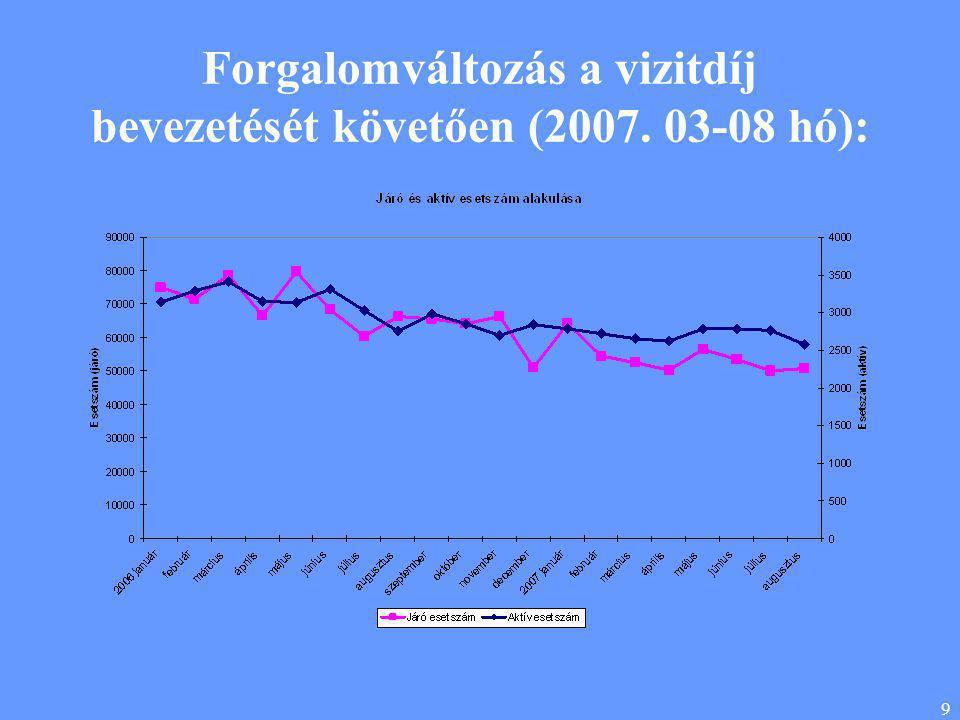 9 Forgalomváltozás a vizitdíj bevezetését követően (2007. 03-08 hó):