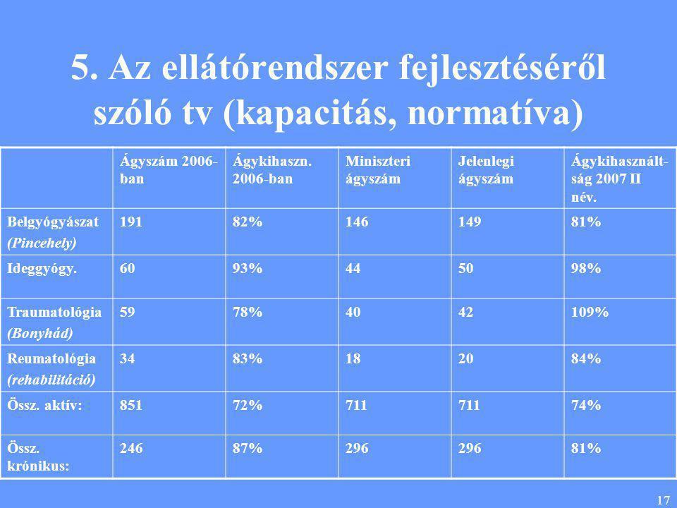 17 5. Az ellátórendszer fejlesztéséről szóló tv (kapacitás, normatíva) Ágyszám 2006- ban Ágykihaszn. 2006-ban Miniszteri ágyszám Jelenlegi ágyszám Ágy