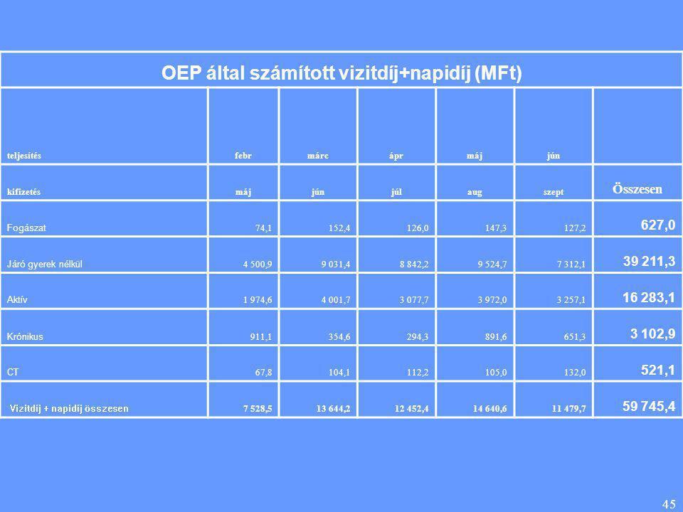 45 OEP által számított vizitdíj+napidíj (MFt) teljesítésfebrmárcáprmájjún kifizetésmájjúnjúlaugszept Összesen Fogászat 74,1152,4126,0147,3127,2 627,0