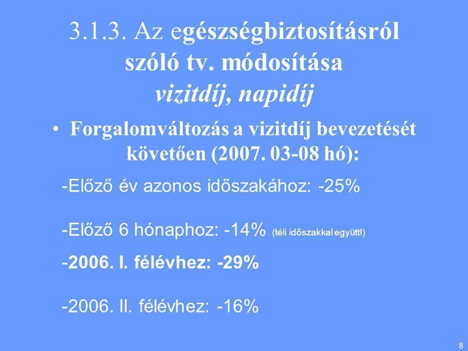 8 3.1.3. Az egészségbiztosításról szóló tv. módosítása vizitdíj, napidíj •Forgalomváltozás a vizitdíj bevezetését követően (2007. 03-08 hó): -Előző év