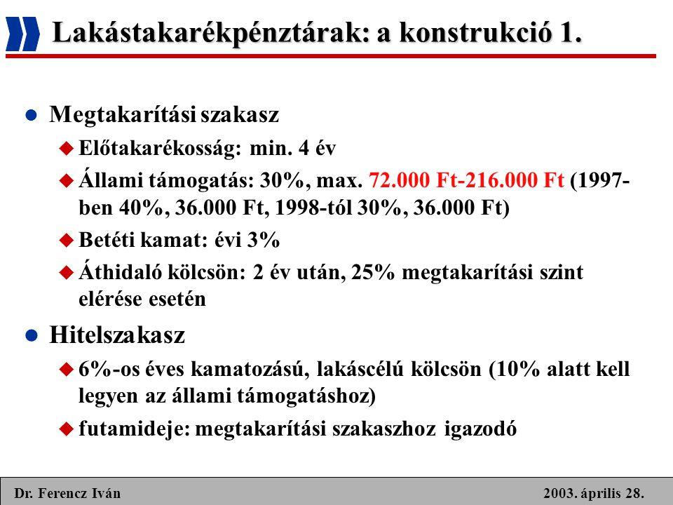 2003. április 28.Dr. Ferencz Iván Lakástakarékpénztárak: a konstrukció 1.  Megtakarítási szakasz  Előtakarékosság: min. 4 év  Állami támogatás: 30%