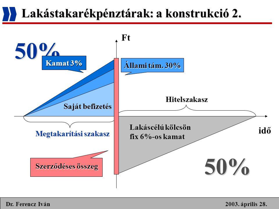 2003. április 28.Dr. Ferencz Iván Lakástakarékpénztárak: a konstrukció 2. idő Ft Saját befizetés Megtakarítási szakasz Hitelszakasz Állami tám. 30% La