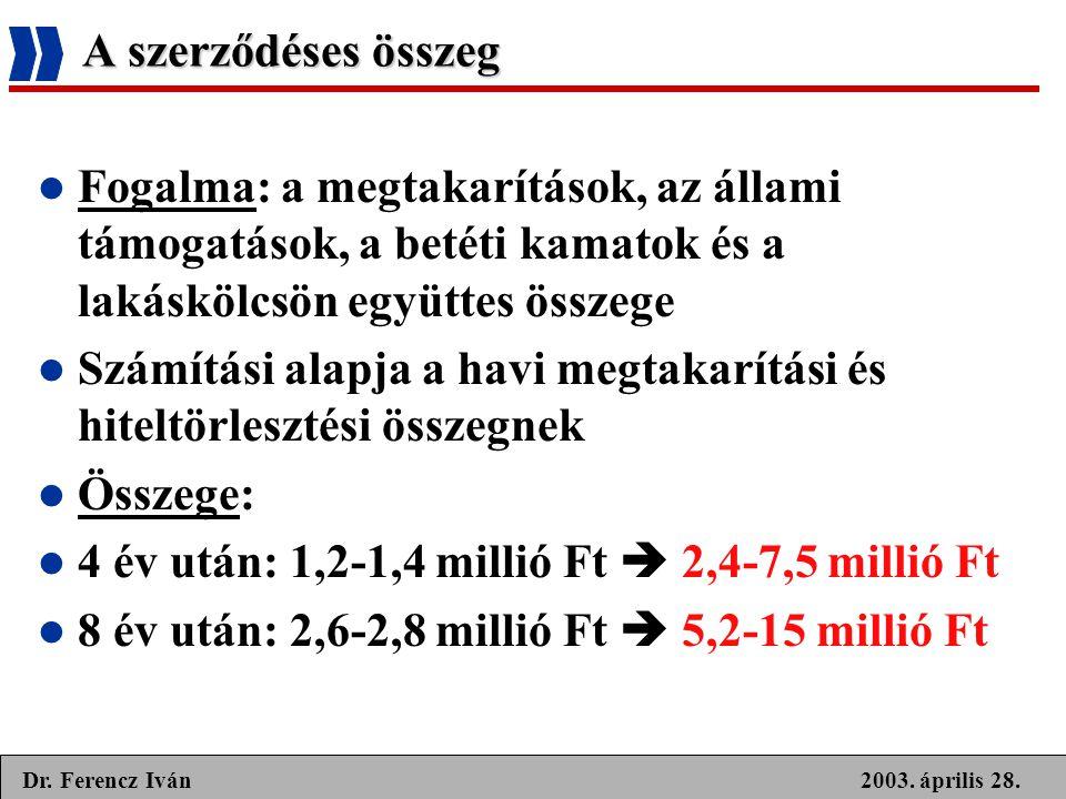 2003. április 28.Dr. Ferencz Iván A szerződéses összeg  Fogalma: a megtakarítások, az állami támogatások, a betéti kamatok és a lakáskölcsön együttes