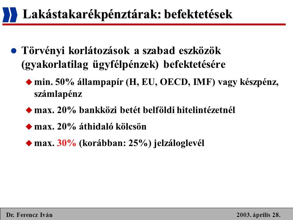 2003. április 28.Dr. Ferencz Iván Lakástakarékpénztárak: befektetések  Törvényi korlátozások a szabad eszközök (gyakorlatilag ügyfélpénzek) befekteté