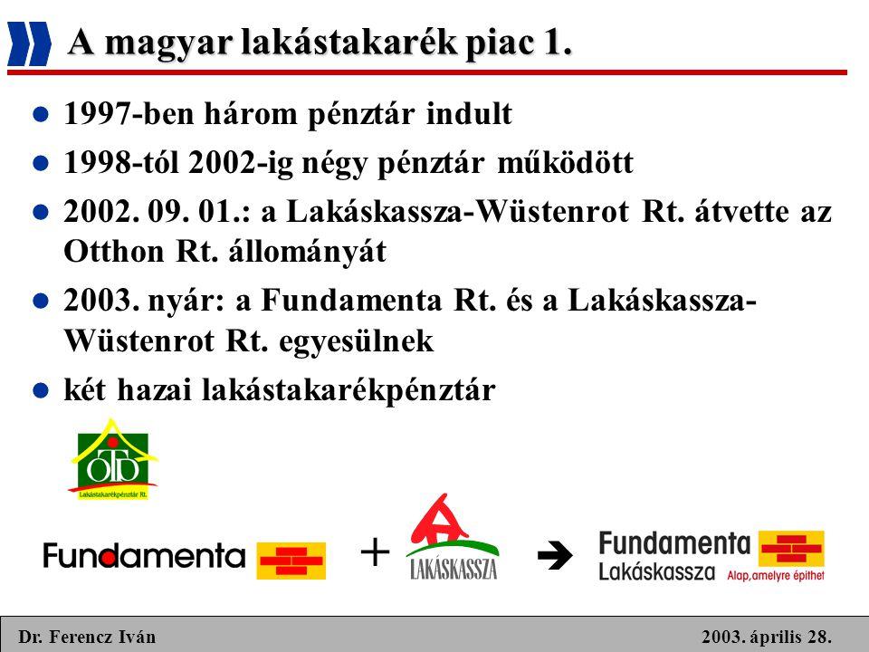 2003. április 28.Dr. Ferencz Iván  1997-ben három pénztár indult  1998-tól 2002-ig négy pénztár működött  2002. 09. 01.: a Lakáskassza-Wüstenrot Rt