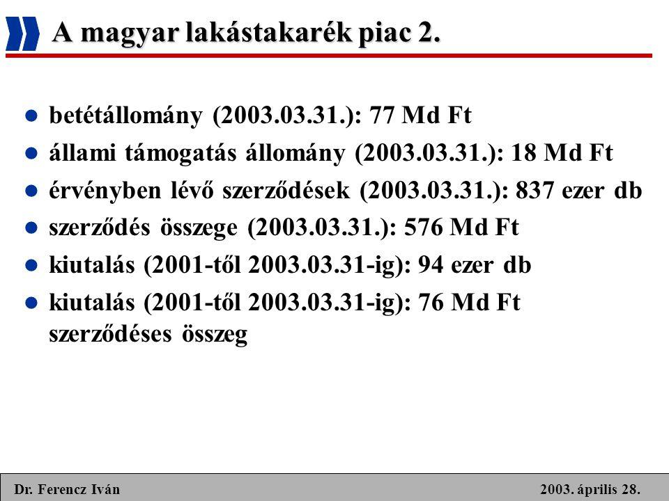 2003. április 28.Dr. Ferencz Iván A magyar lakástakarék piac 2.  betétállomány (2003.03.31.): 77 Md Ft  állami támogatás állomány (2003.03.31.): 18
