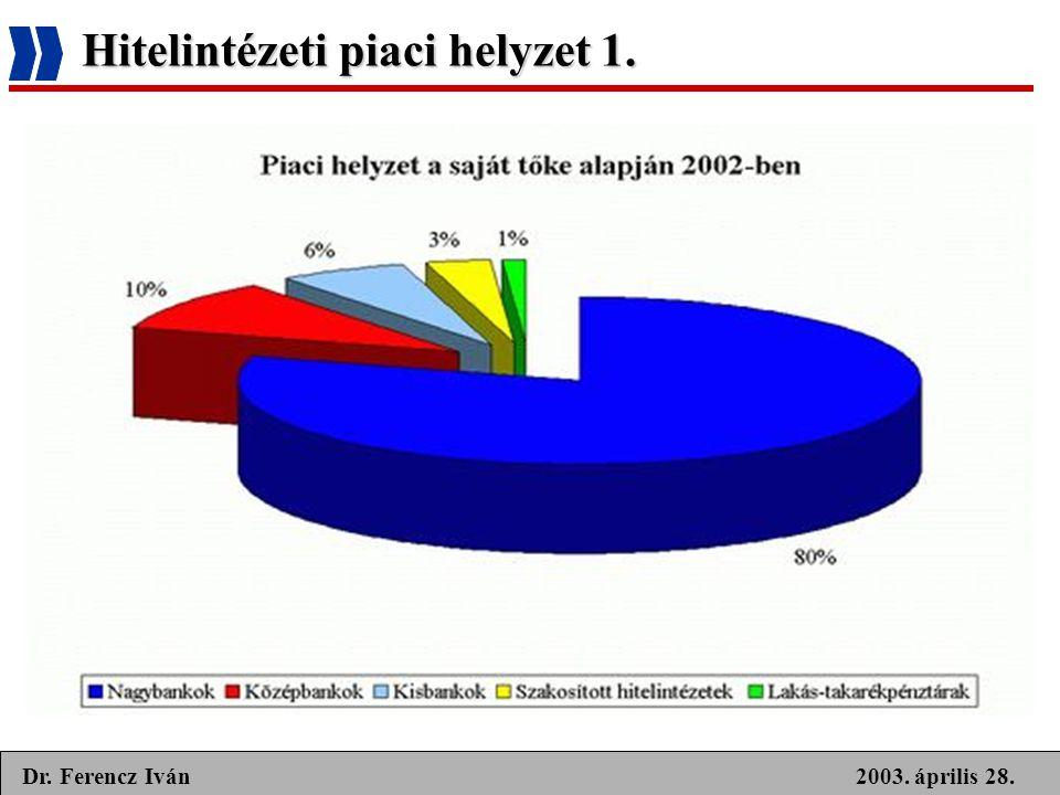 2003. április 28.Dr. Ferencz Iván Hitelintézeti piaci helyzet 1.