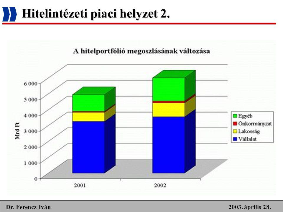 2003. április 28.Dr. Ferencz Iván Hitelintézeti piaci helyzet 2.
