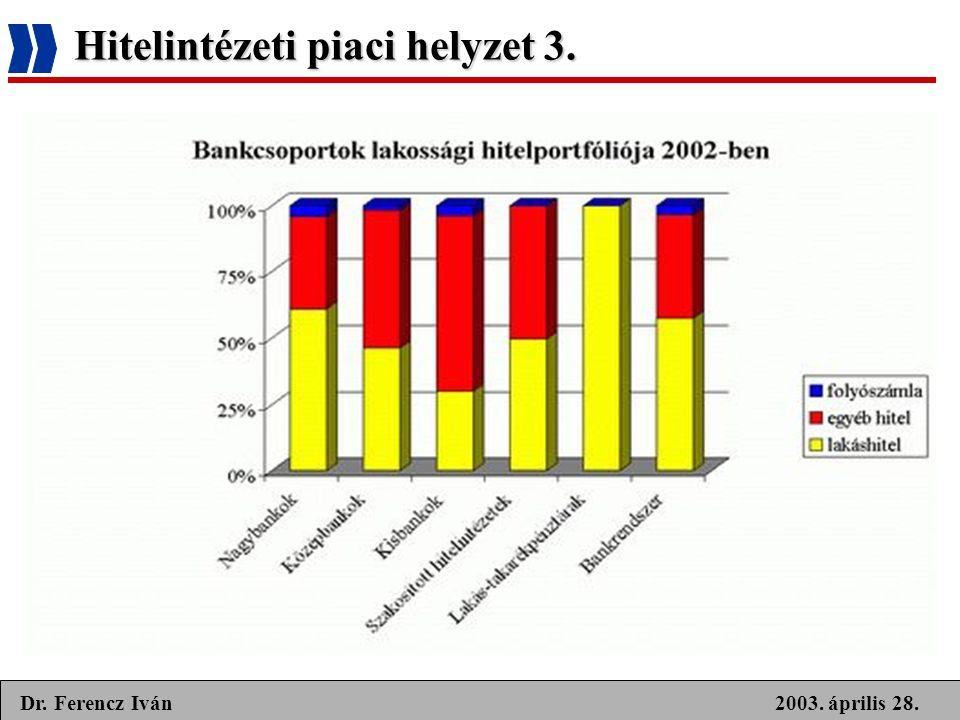 2003. április 28.Dr. Ferencz Iván Hitelintézeti piaci helyzet 3.