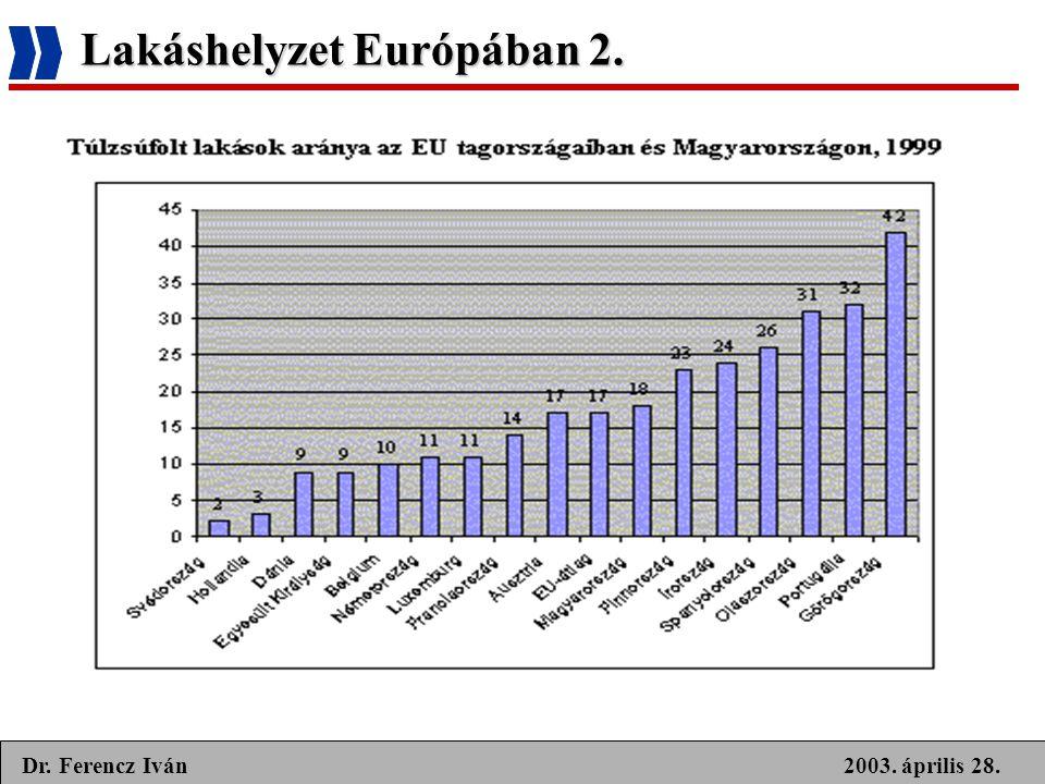 2003. április 28.Dr. Ferencz Iván Lakáshelyzet Európában 2.